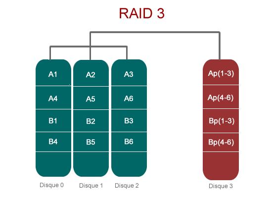 RAID 3